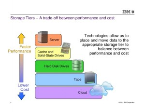 new-generation-of-storage-tiering-4-638
